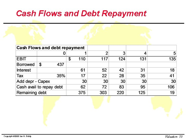 Cash Flows and Debt Repayment Copyright © 2003 Ian H. Giddy Valuation 30