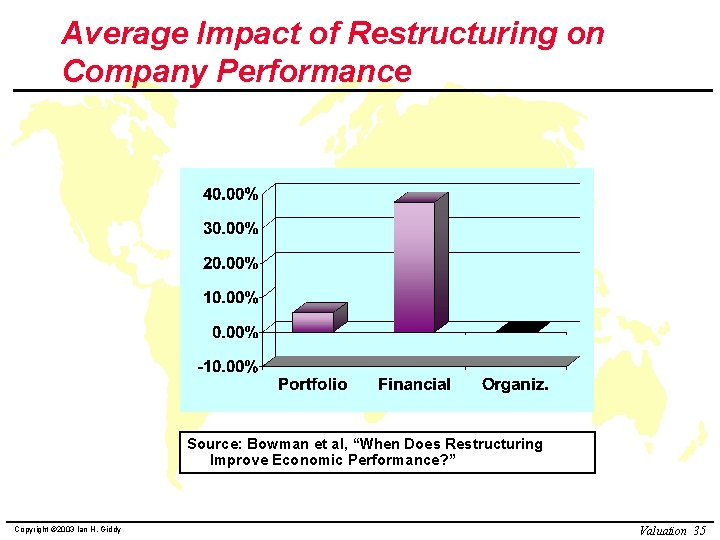 """Average Impact of Restructuring on Company Performance Source: Bowman et al, """"When Does Restructuring"""