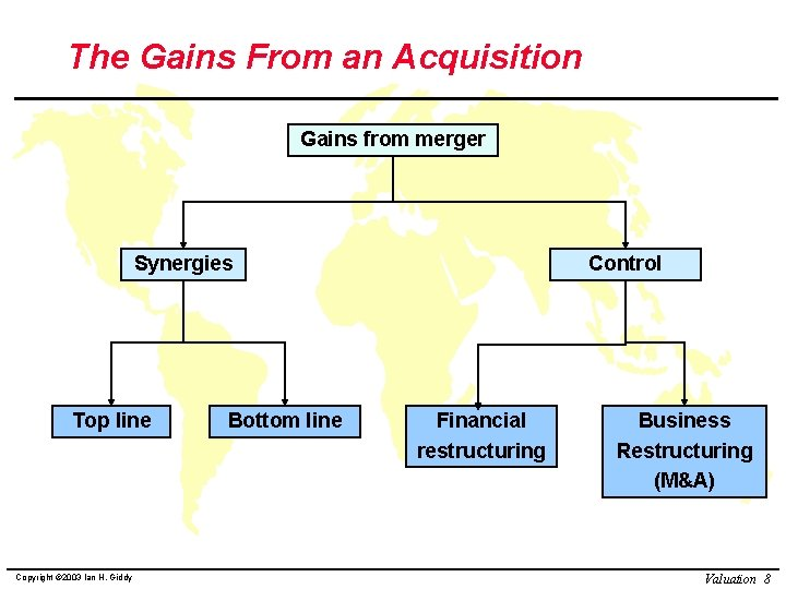The Gains From an Acquisition Gains from merger Synergies Top line Copyright © 2003