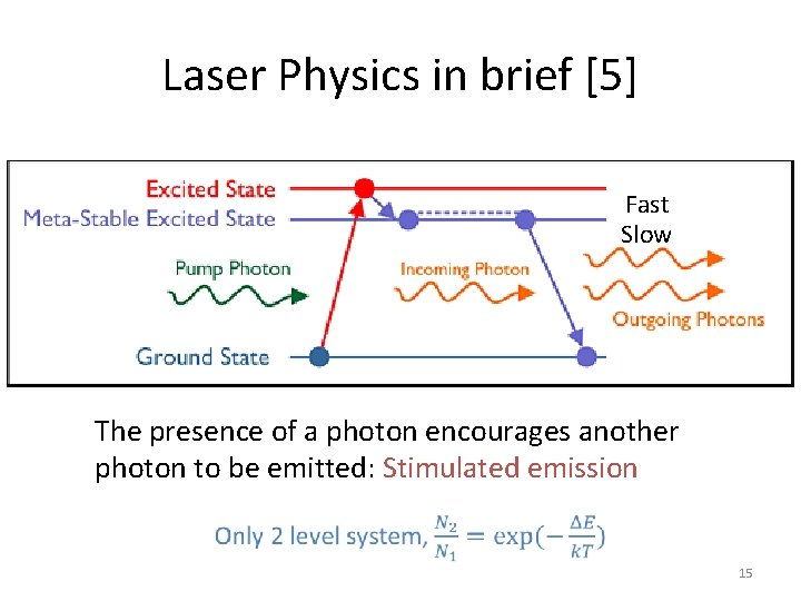 Laser Physics in brief [5] Fast Slow The presence of a photon encourages another