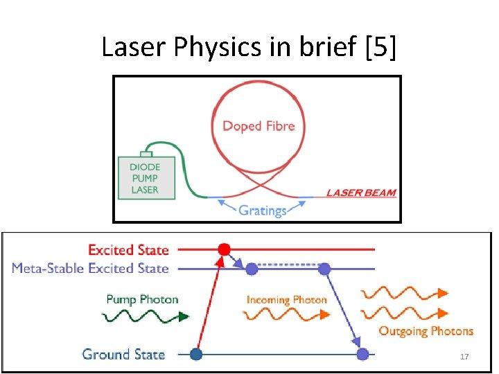 Laser Physics in brief [5] 17