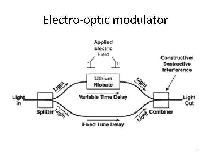Electro-optic modulator 22