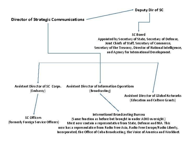 Deputy Dir of SC Director of Strategic Communications SC Board Appointed by Secretary of