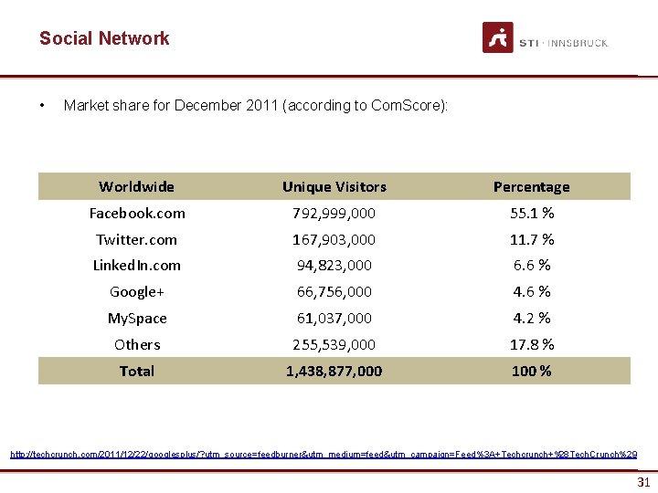 Social Network • Market share for December 2011 (according to Com. Score): Worldwide Unique