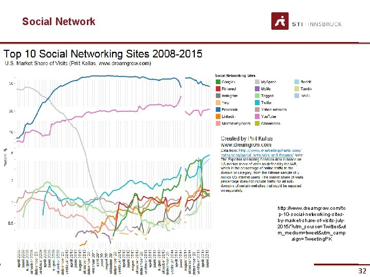 Social Network http: //www. dreamgrow. com/to p-10 -social-networking-sitesby-market-share-of-visits-july 2015/? utm_source=Twitter&ut m_medium=tweet&utm_camp aign=Tweeting. PK 32