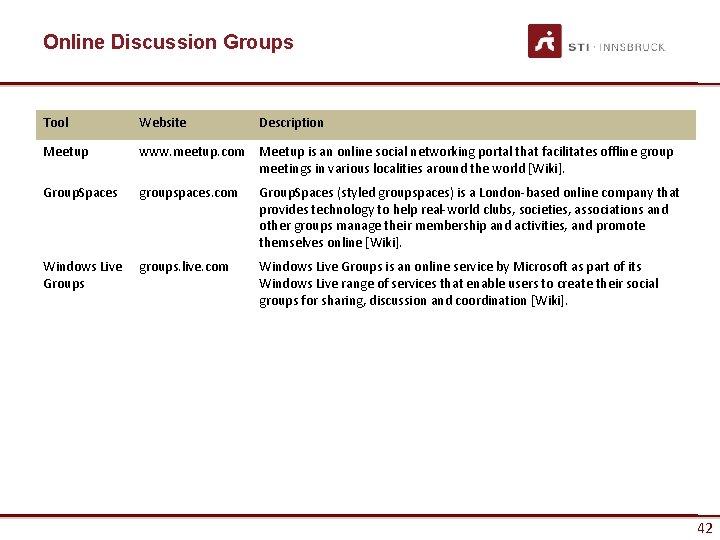 Online Discussion Groups Tool Website Description Meetup www. meetup. com Meetup is an online