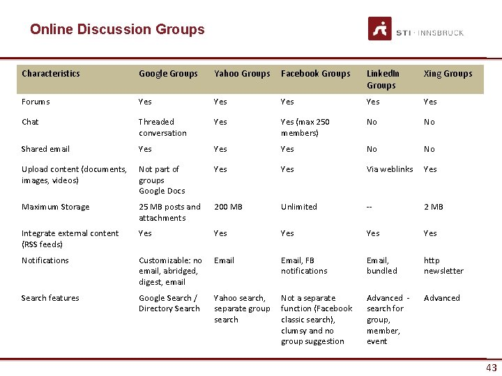 Online Discussion Groups Characteristics Google Groups Yahoo Groups Facebook Groups Linked. In Groups Xing