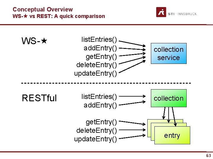 Conceptual Overview WS- vs REST: A quick comparison WS- RESTful list. Entries() add. Entry()