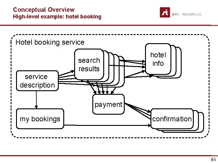 Conceptual Overview High-level example: hotel booking Hotel booking service description search results hotel info