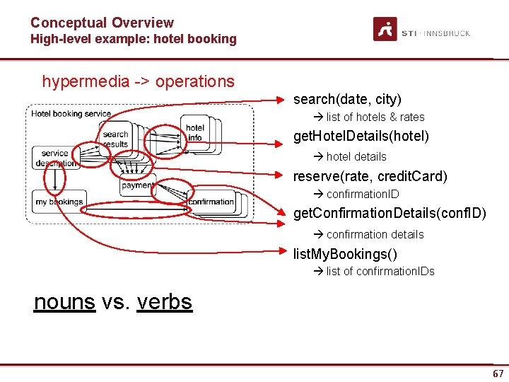 Conceptual Overview High-level example: hotel booking hypermedia -> operations search(date, city) list of hotels