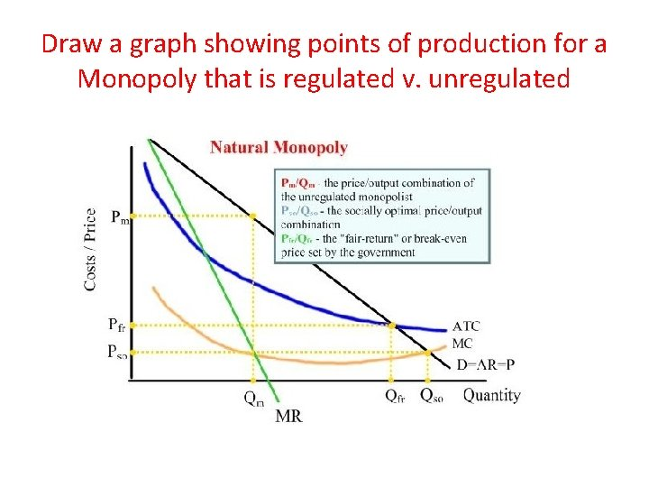 Draw a graph showing points of production for a Monopoly that is regulated v.