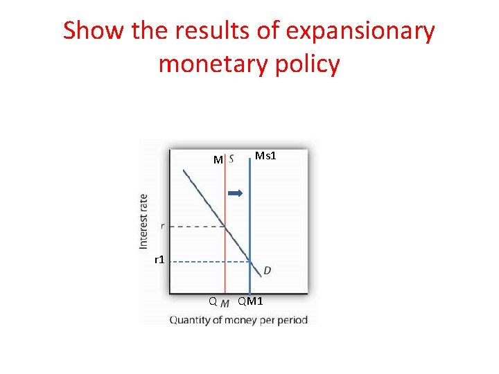 Show the results of expansionary monetary policy M Ms 1 r 1 Q QM