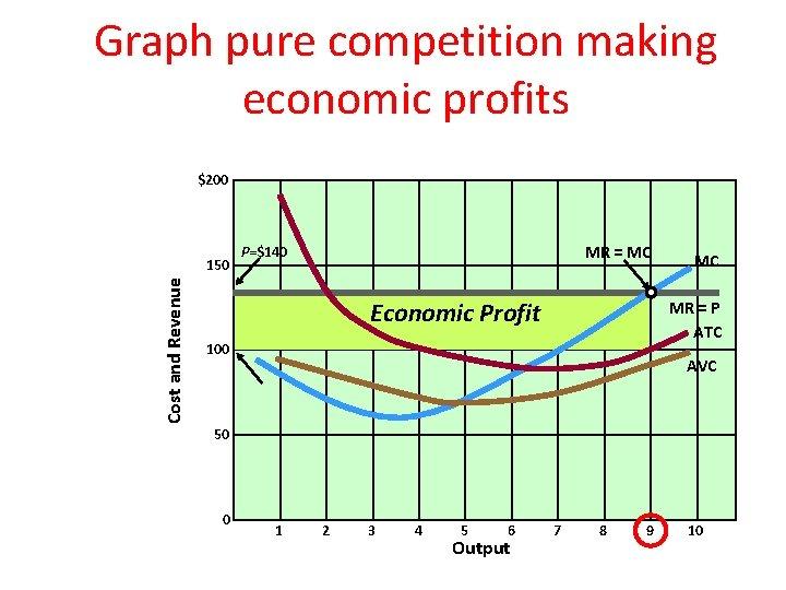 Graph pure competition making economic profits $200 Cost and Revenue 150 MR = MC