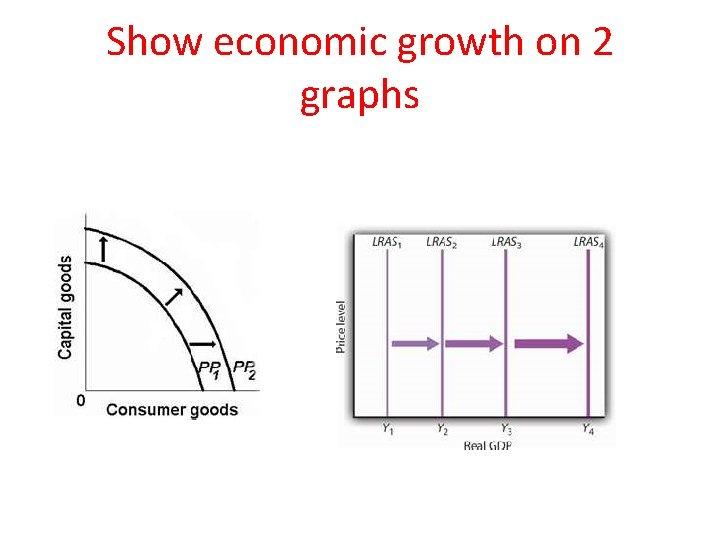 Show economic growth on 2 graphs