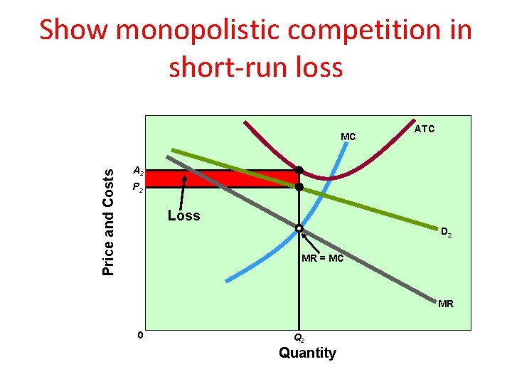 Show monopolistic competition in short-run loss Price and Costs MC ATC A 2 P