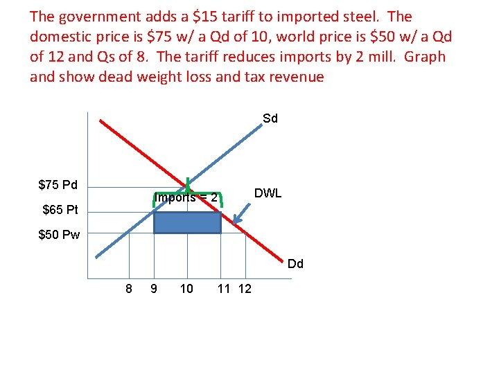 The government adds a $15 tariff to imported steel. The domestic price is $75