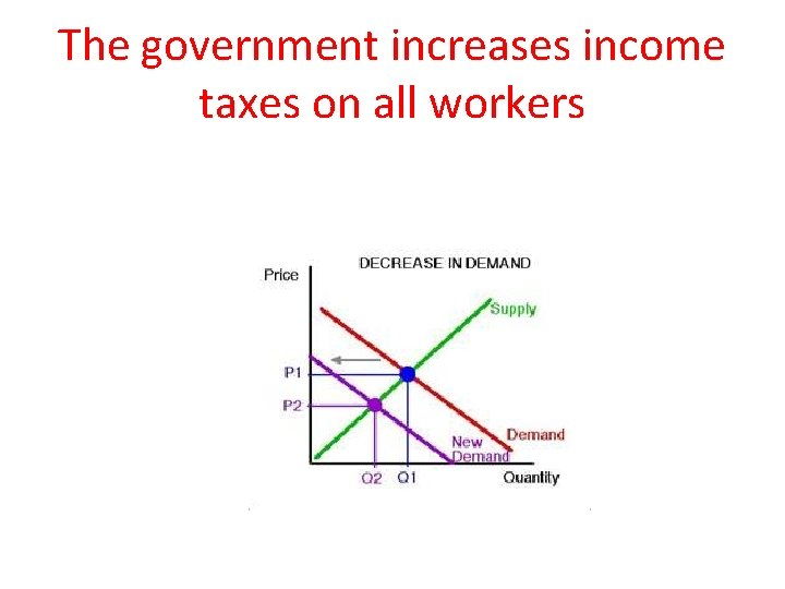 The government increases income taxes on all workers