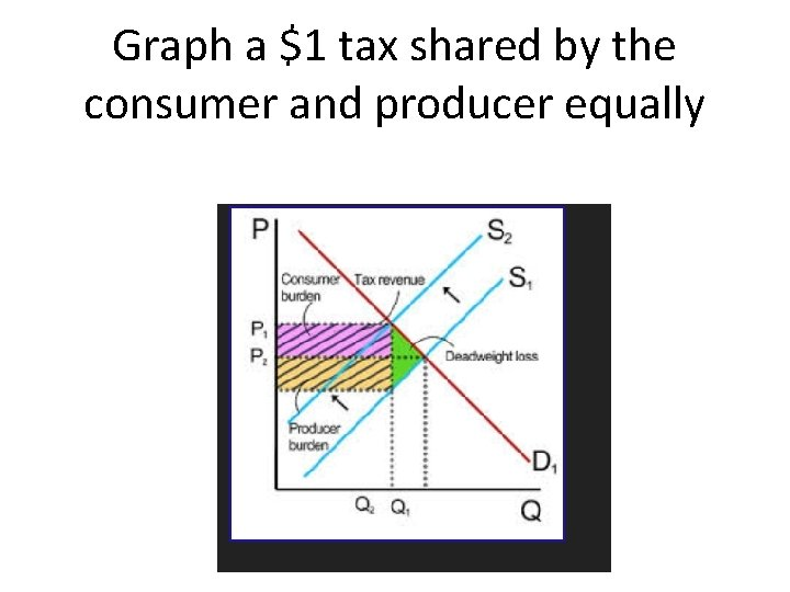 Graph a $1 tax shared by the consumer and producer equally
