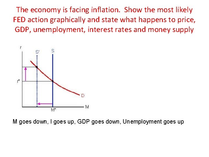 The economy is facing inflation. Show the most likely FED action graphically and state