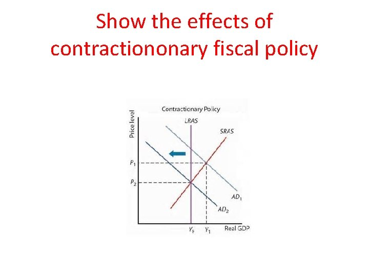 Show the effects of contractiononary fiscal policy