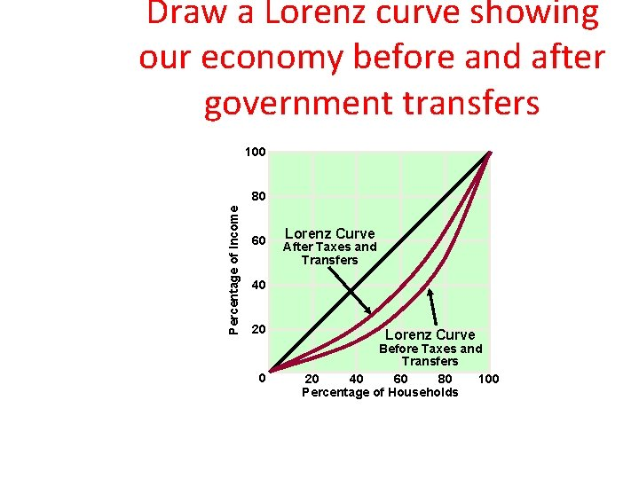 Draw a Lorenz curve showing our economy before and after government transfers 100 Percentage