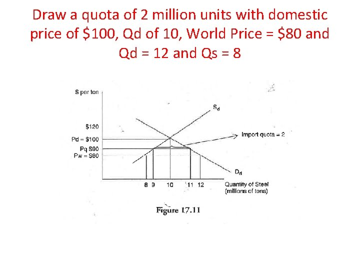 Draw a quota of 2 million units with domestic price of $100, Qd of