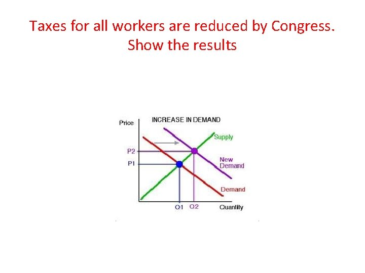 Taxes for all workers are reduced by Congress. Show the results