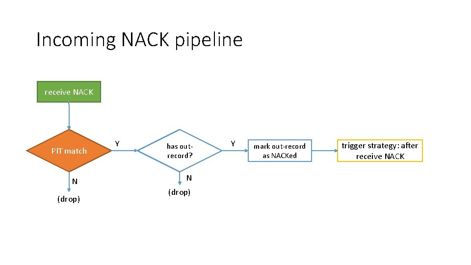 Incoming NACK pipeline receive NACK PIT match N (drop) Y has outrecord? N (drop)