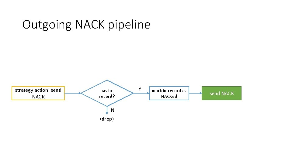 Outgoing NACK pipeline strategy action: send NACK has inrecord? N (drop) Y mark in-record