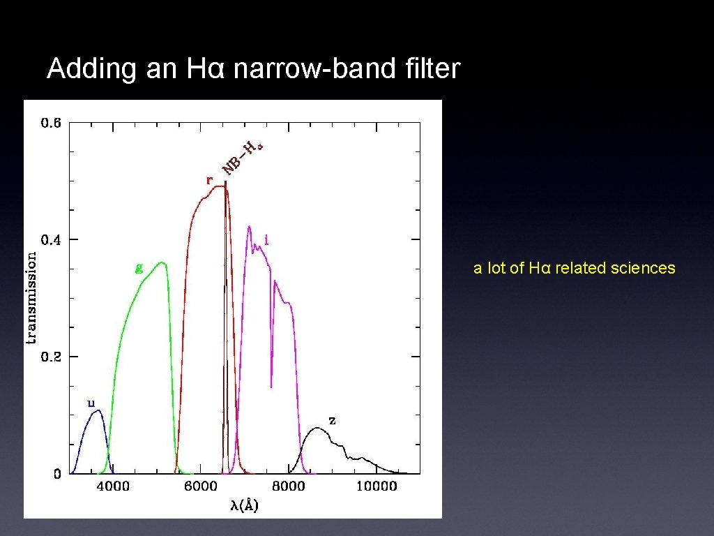 Adding an Hα narrow-band filter a lot of Hα related sciences