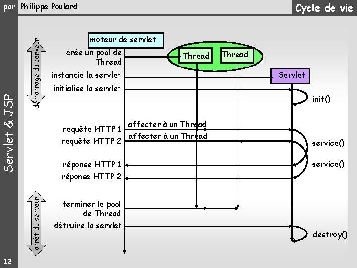 Cycle de vie 12 démarrage du serveur moteur de servlet crée un pool de