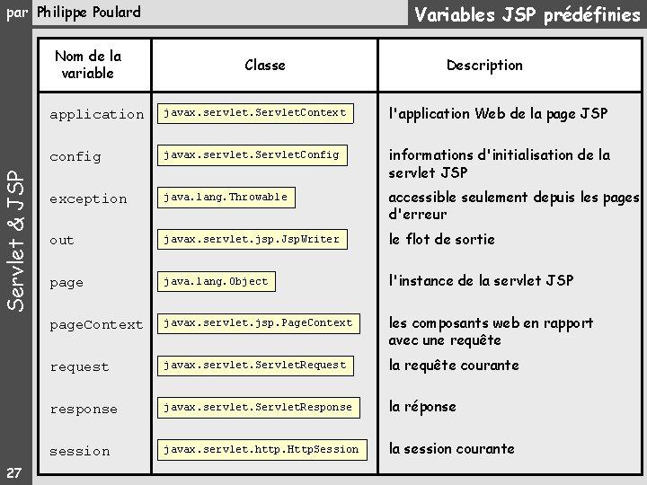 Variables JSP prédéfinies par Philippe Poulard Servlet & JSP Nom de la variable 27