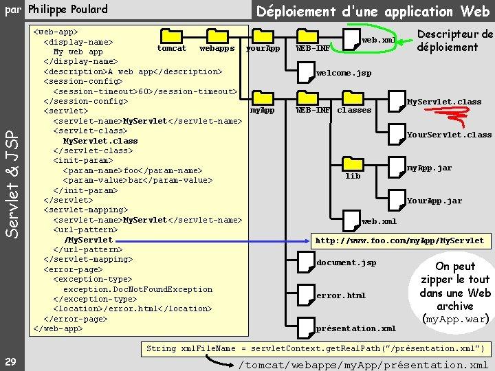 Servlet & JSP par Philippe Poulard Déploiement d'une application Web <web-app> <display-name> tomcat webapps
