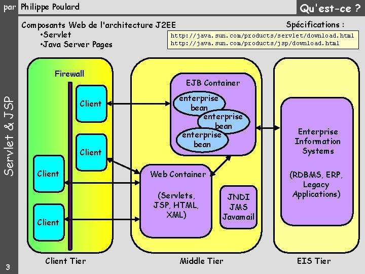 Qu'est-ce ? par Philippe Poulard Spécifications : Composants Web de l'architecture J 2 EE