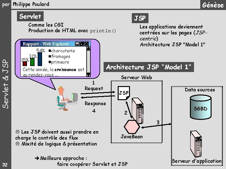 Génèse par Philippe Poulard Servlet JSP Comme les CGI Production de HTML avec println()