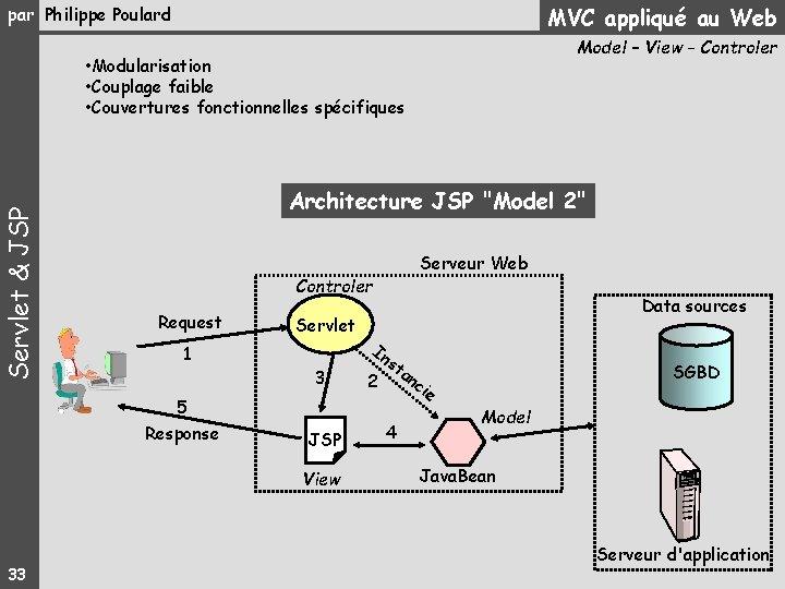 MVC appliqué au Web par Philippe Poulard Model – View - Controler Servlet &