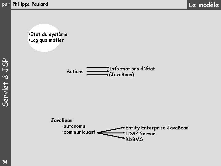 Le modèle par Philippe Poulard Servlet & JSP • Etat du système • Logique