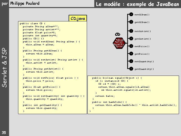 Le modèle : exemple de Java. Bean par Philippe Poulard set. Album() Servlet &