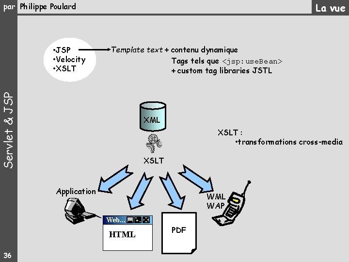La vue par Philippe Poulard Template text + contenu dynamique Tags tels que <jsp: