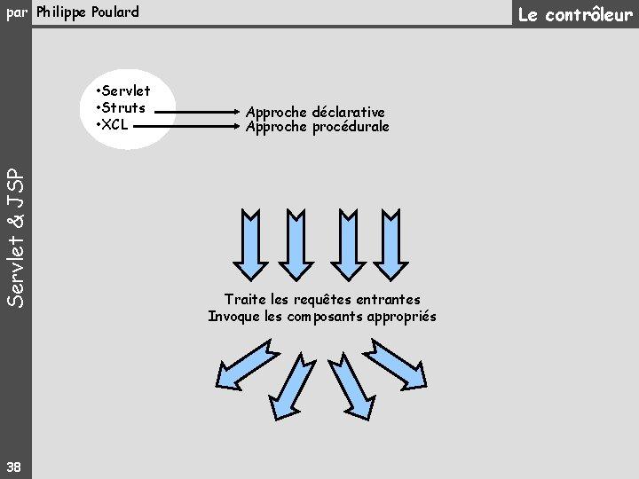 Le contrôleur par Philippe Poulard Servlet & JSP • Servlet • Struts • XCL