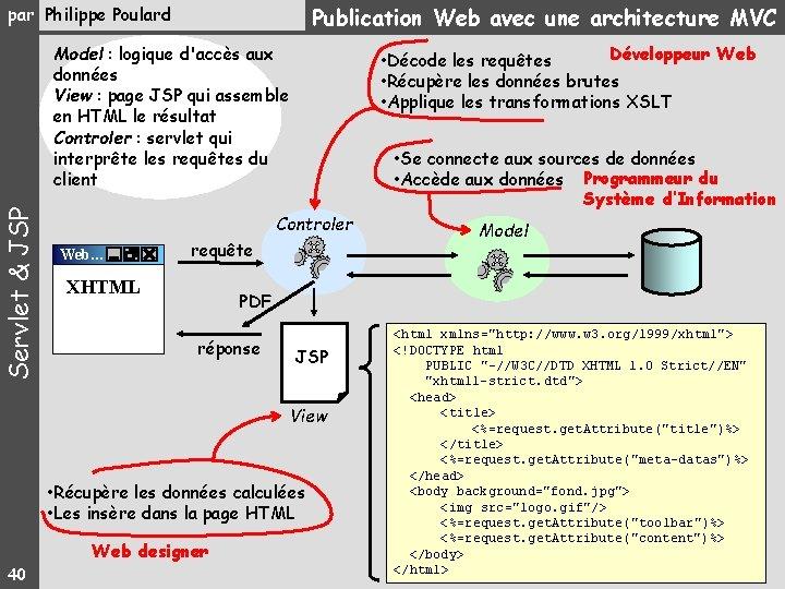 Publication Web avec une architecture MVC par Philippe Poulard Servlet & JSP Model :