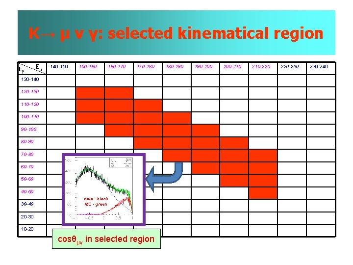 K→ µ ν γ: selected kinematical region Eγ Eµ 140 -150 150 -160 160