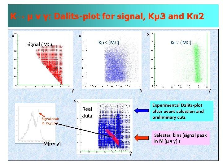 K→ µ ν γ: Dalits-plot for signal, Kµ 3 and Kπ2 x x x