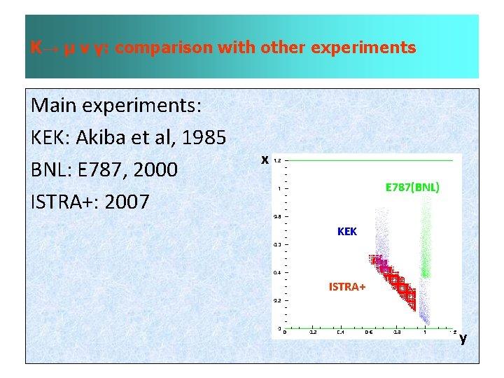 K→ µ ν γ: comparison with other experiments Main experiments: KEK: Akiba et al,
