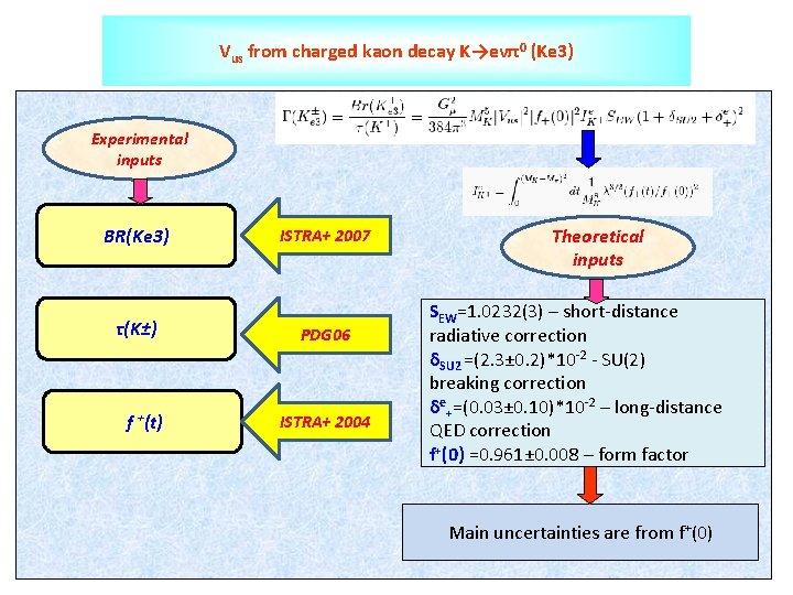 Vus from charged kaon decay K→eνπ0 (Ke 3) Experimental inputs BR(Ke 3) τ(K±) f