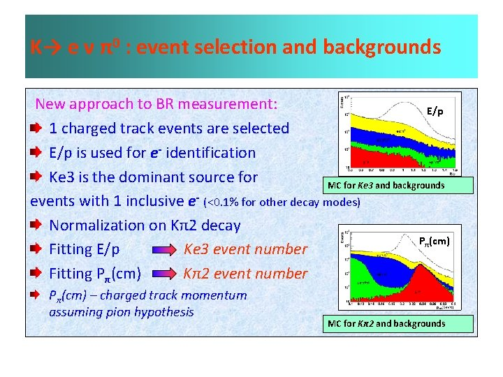 K→ e ν π0 : event selection and backgrounds New approach to BR measurement: