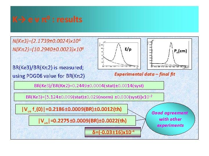 K→ e ν π0 : results N(Ke 3)=(2. 1739± 0. 0024)x 106 N(Kπ2)=(10. 2940±