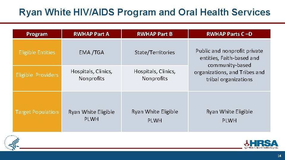 Ryan White HIV/AIDS Program and Oral Health Services Program RWHAP Part A RWHAP Part