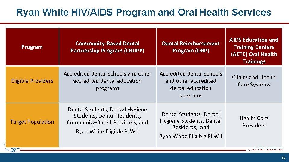 Ryan White HIV/AIDS Program and Oral Health Services Program Community-Based Dental Partnership Program (CBDPP)