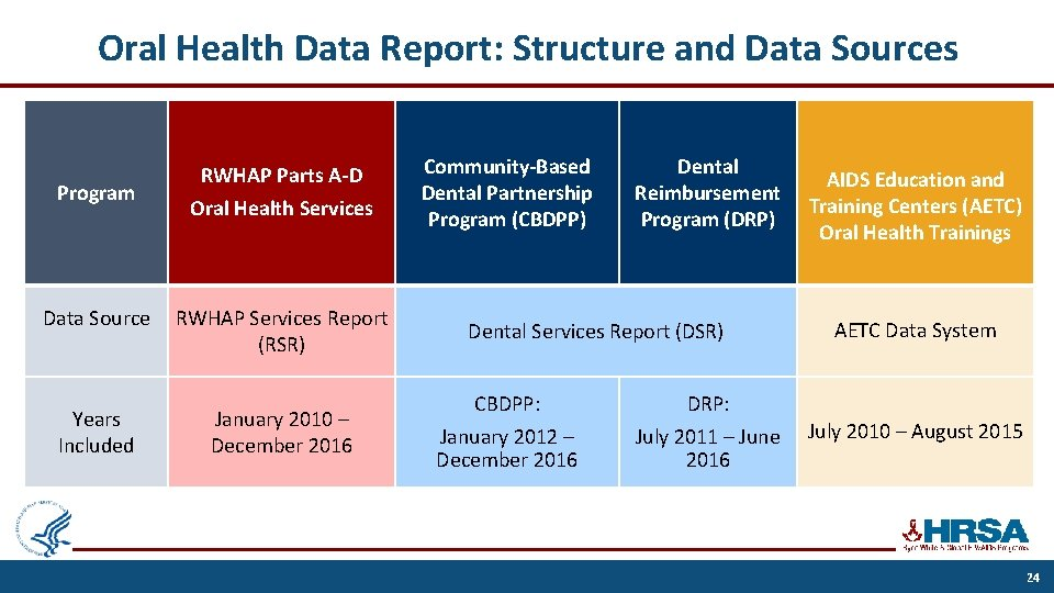Oral Health Data Report: Structure and Data Sources Program RWHAP Parts A-D Oral Health